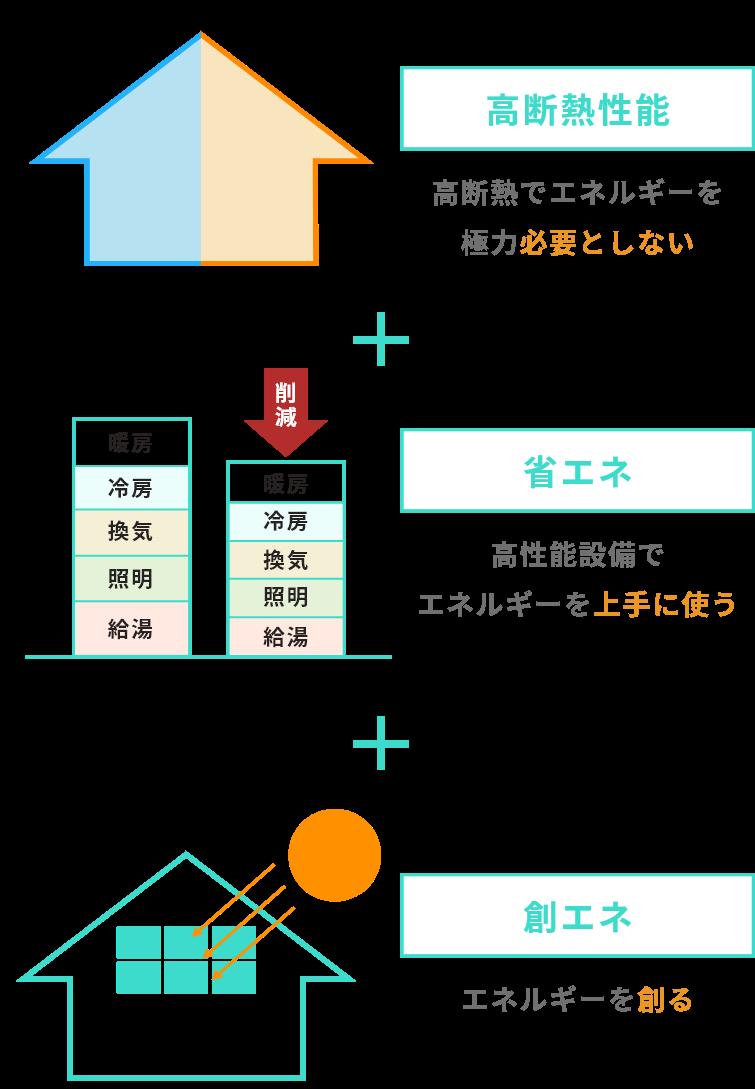 図 ZEHの仕組 イラスト